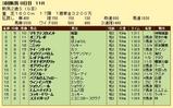 第15S:09月2週 新潟2歳S 成績