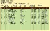 第10S:03月2週 名古屋大賞典 競争成績