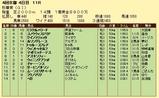 第13S:10月3週 秋華賞 成績