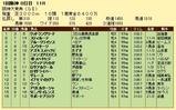 第13S:03月4週 阪神大賞典 成績