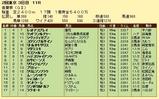 第12S:05月1週 青葉賞 成績