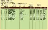 第6S:9月4週 セントライト記念 競争成績