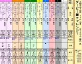 第11S:04月1週 ダービー卿チャンレジトロフィー 出馬表