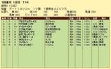 第10S:02月1週 根岸S 競争成績