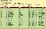 第6S:6月2週 ユニコーンS 競争成績