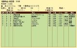 第6S:1月3週 京成杯 競争成績