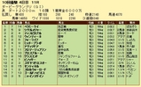 第7S:9月4週 ダービーグランプリ 競争成績