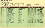 第14S:10月1週 札幌2歳S 成績