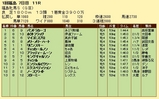 第12S:04月4週 福島牝馬S 成績