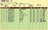 第6S:7月2週 スパーキングレディーC 競争成績