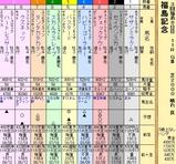 第10S:11月3週 福島記念 出馬表