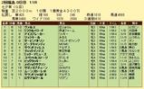 第13S:07月2週 七夕賞 成績