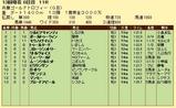 第7S:12月5週 兵庫ゴールドトロフィー 競争成績