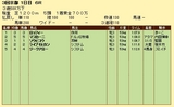 第11S:04月4週 泥@マスカーニ 競争成績