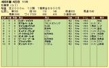 第10S:10月3週 秋華賞 競争成績