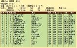 第10S:01月1週 中山金杯 競争成績