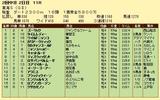 第10S:05月4週 東海S 競争成績