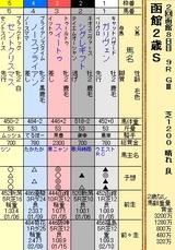 第15S:08月2週 函館2歳S