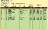 第10S:03月4週 スプリングS 競争成績
