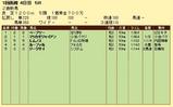 第9S:06月5週 泥@レムノス 競争成績