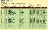第5S:6月2週 安田記念 競争成績