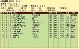 第12S:05月4週 関東オークス 成績