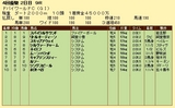 第14S:03月5週 ドバイWC 成績