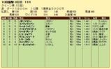 第14S:10月1週 クイーン賞 成績