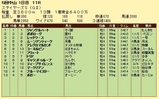 第9S:12月2週 ステイヤーズS 競争成績