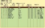 第9S:03月2週 チューリップ賞 競争成績