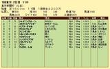 第5S:2月1週 東京新聞杯 競争成績