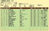 第4S:12月5週 兵庫グランドトロフィー 競争成績