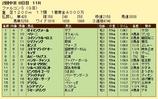 第7S:6月3週 ファルコンS 競争成績