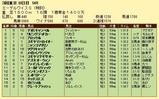 第10S:06月3週 リッキー@ブロッケル 競争成績
