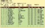 第15S:03月4週 ダイオライト記念 成績