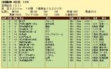 第5S:6月5週 宝塚記念 競争成績