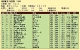 第15S:11月1週 天皇賞秋 成績