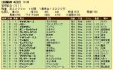 第14S:06月5週 宝塚記念 成績
