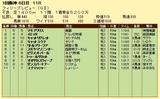 第12S:03月3週 フィリーズレビュー 成績
