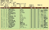 第10S:11月4週 東京スポーツ杯2歳S 競争成績
