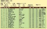 第16S:06月3週 エプソムC 成績