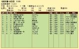 第11S:01月3週 日経新春杯 競争成績