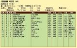 第16S:07月4週 函館記念 成績
