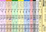 第9S:06月1週 東京優駿 出馬表