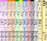 第7S:3月1週 阪急杯 出馬表