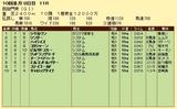 第13S:10月1週 凱旋門賞 成績