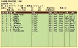 第4S:10月1週 凱旋門賞 競争成績