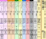第13S:09月2週 新潟2歳S
