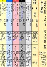 第5S:3月1週 中山記念 出馬表