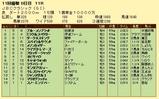 第13S:11月1週 JBCC 成績